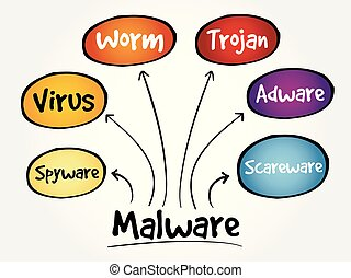 Malware mind map flowchart business technology concept for...