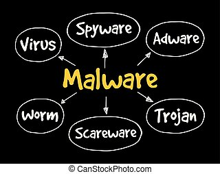 Malware mind map flowchart, technology concept for...