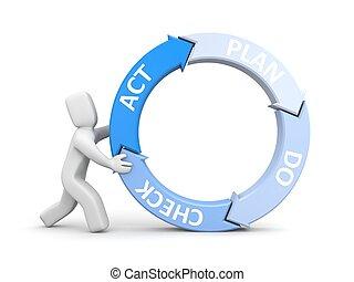 Plan Do Check Act metaphor - Man and pie chart - Plan Do...
