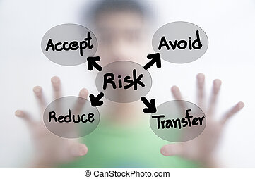 Man and risk management concept
