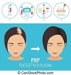 Man before and after RPR therapy - Platelet rich plasma...
