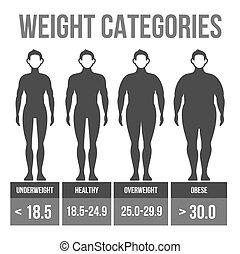 Man body mass index infographics. Vector illustration.