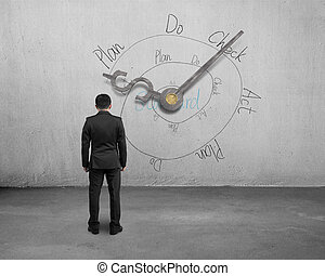 Man facing money symbol clock hands with PDCA loop on wall