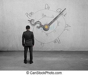 Man facing money symbol clock hands with PDCA loop on wall