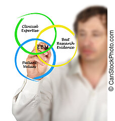 Man presenting Diagram of EBP