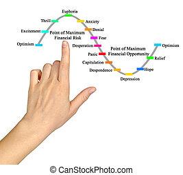 man presenting  Market Cycle