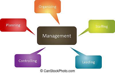 Management function business strategy management roles concept diagram illustration