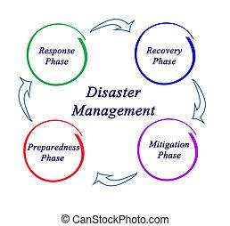management, neštěstí