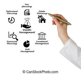 management, rijkdom