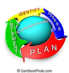management, van, verantwoordelijkheid, (be)naderen, proces
