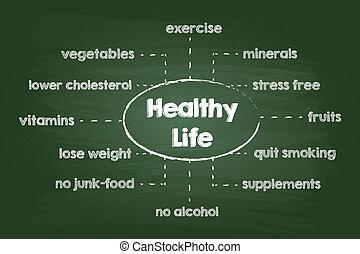manière vivre saine, diagramme
