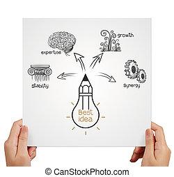 mano, diagramma, idea, disegnare, grande, mostra