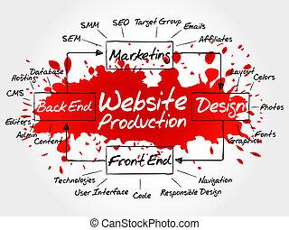 mano, dibujado, diagrama, de, sitio web, producción