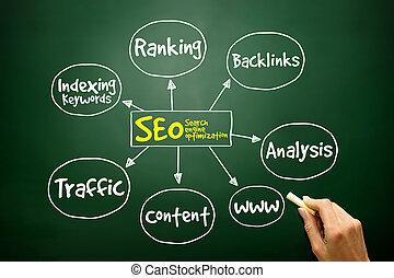 mano, dibujado, seo, -, optimización de buscador, mente, mapa, empresa / negocio, c