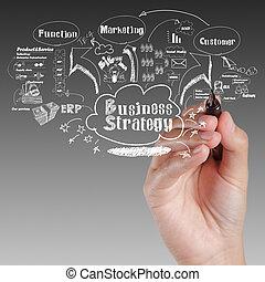 mano, dibujo, idea, tabla, de, estrategia de la corporación...
