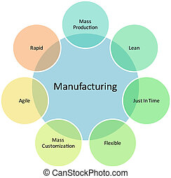 Manufacturing management business strategy concept diagram illustration