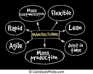 Manufacturing management mind map