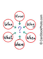 When What Which What Why and How