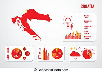 mapa, chorwacja, infographics