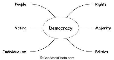 mapa, concepto, mente, democracia