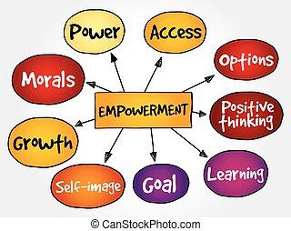 mapa, empowerment, mente, qualities