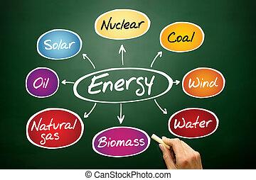 mapa, energía, mente