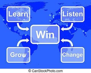 mapa, ganhe, aprender, mostra, crescer, mudança, escutar