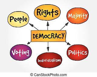 mapa, mente, democracia