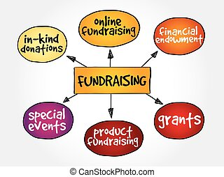 mapa, mente, fundraising