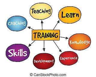 mappa, addestramento, mente