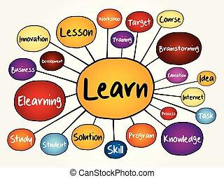mappa, imparare, mente, diagramma flusso