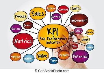 mappa, indicatore, -, mente, chiave, kpi, esecuzione