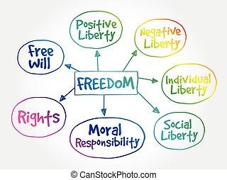 mappa, libertà, mente, concetto