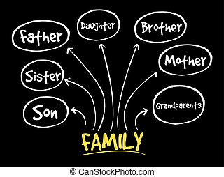 mappa, mente, famiglia