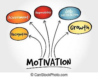 mappa, motivazione, mente