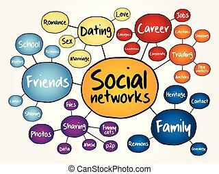 mappa, sociale, mente, reti, diagramma flusso