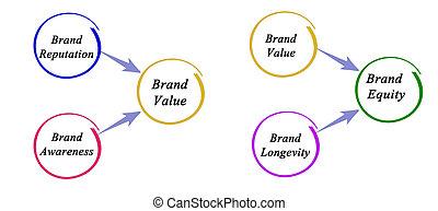 marca, capital próprio