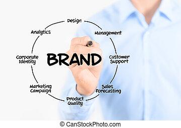 marca, diagrama, escritura, concepto