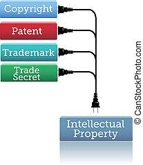 marca registrada, enchufe, propiedad literaria, patente, ip