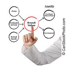 marca, valore