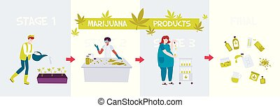 Marijuana Production Composition