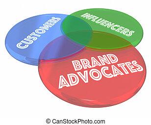 marke, advocates, kunden, influencers, venn diagramm, 3d, abbildung