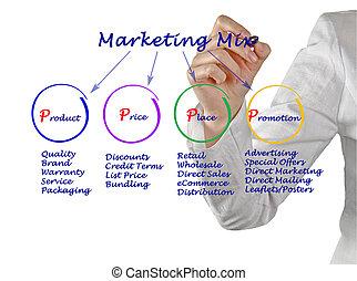 markedsføring, blande