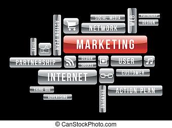 markedsføring, ecommerce