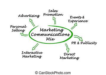 markedsføring, kommunikationer, blande