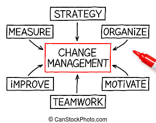 marker, ledelse, gennemstrømning kort, ændring