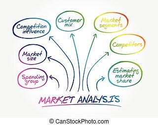 Market analysis mind map diagram