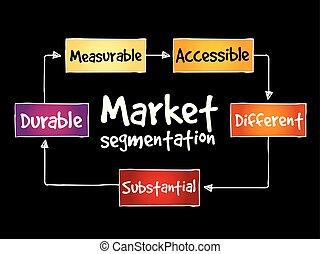 Market segmentation mind map, business concept