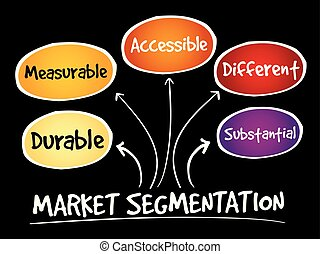 Market segmentation mind map