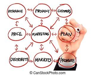 marketing, 3d, desenhado, fluxograma, mão
